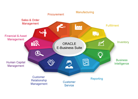 Oracle forms and reports customisation development UAE, Oracle forms and reports customisation development Dubai, Oracle forms and reports customisation development Sharjah, Oracle forms and reports customization development Abudhabi
