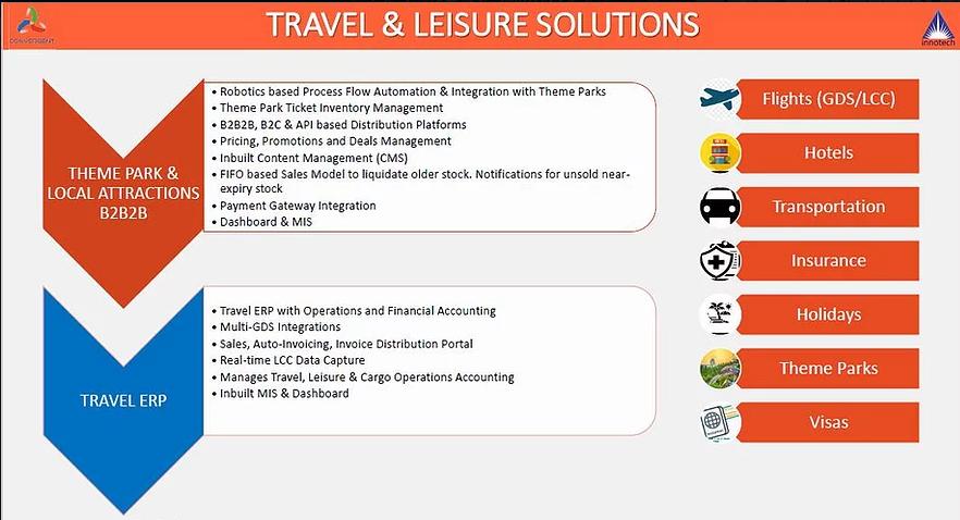 Travel Technology Solutions Dubai, Travel Technology Solution Sharjah, Travel Technology Solution Abudhabi, Travel Technology Solution UAE
