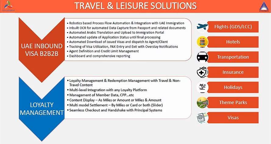 Travel Technology Solution Dubai, Travel Technology Solution Sharjah, Travel Technology Solution Abudhabi, Travel Technology Solution UAE