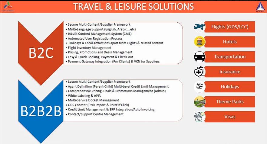 Travel Technology Solutions Dubai, Travel Technology Solution Sharjah, Travel Technology Solution Abu dhabi, Travel Technology Solutions UAE